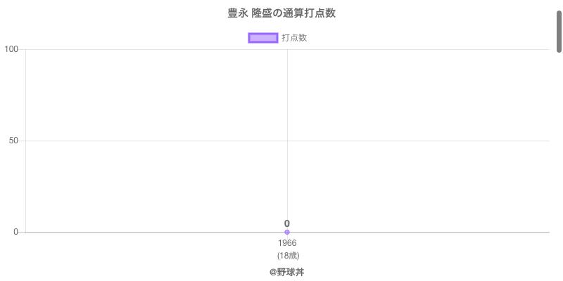 #豊永 隆盛の通算打点数