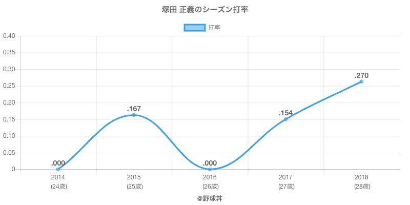 塚田 正義のシーズン打率