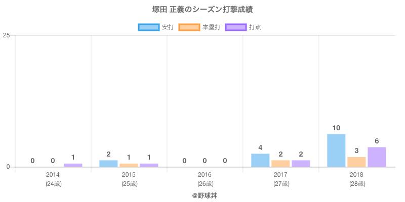 #塚田 正義のシーズン打撃成績