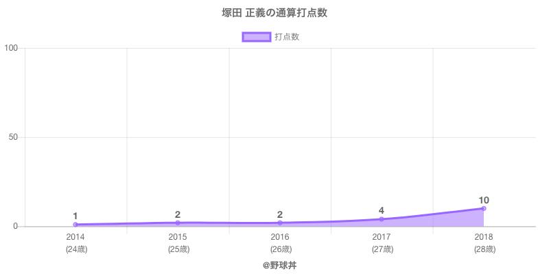 #塚田 正義の通算打点数