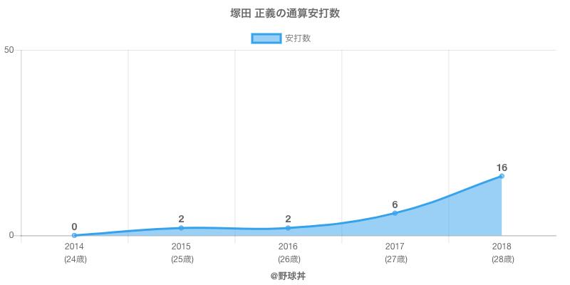 #塚田 正義の通算安打数