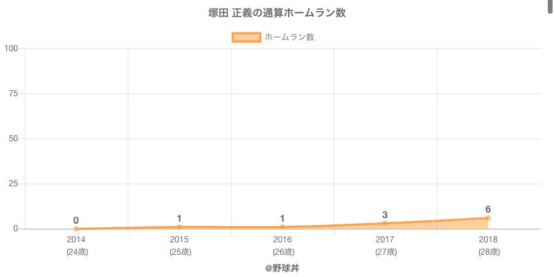 #塚田 正義の通算ホームラン数