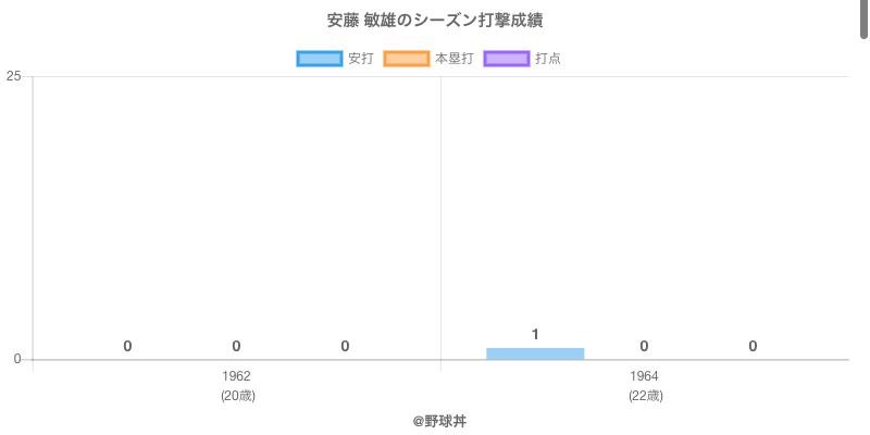 #安藤 敏雄のシーズン打撃成績
