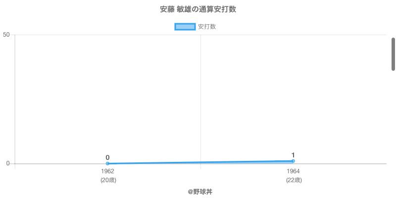 #安藤 敏雄の通算安打数