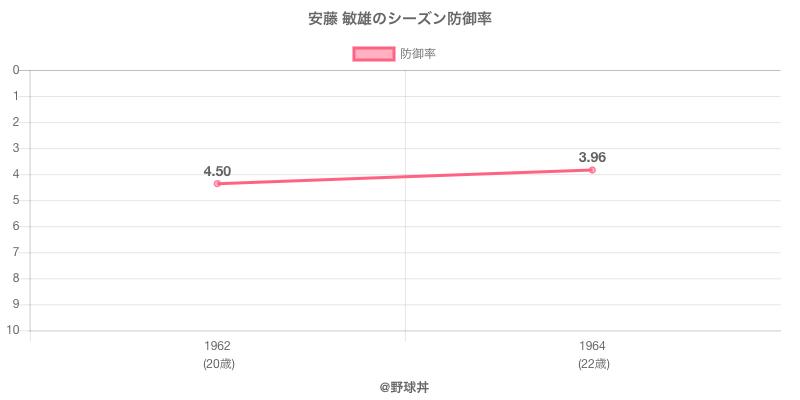 安藤 敏雄のシーズン防御率
