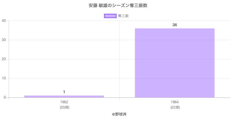 #安藤 敏雄のシーズン奪三振数