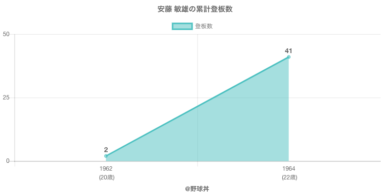 #安藤 敏雄の累計登板数