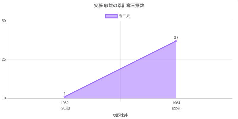 #安藤 敏雄の累計奪三振数