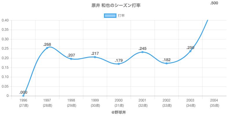 原井 和也のシーズン打率