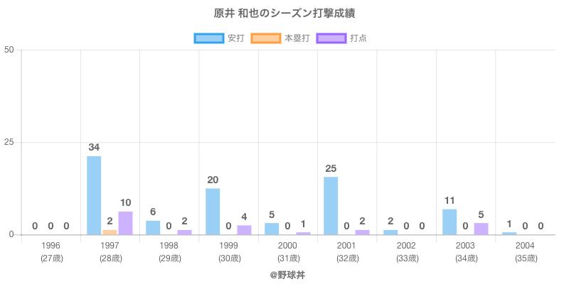 #原井 和也のシーズン打撃成績