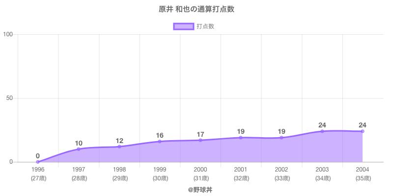 #原井 和也の通算打点数