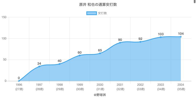 #原井 和也の通算安打数