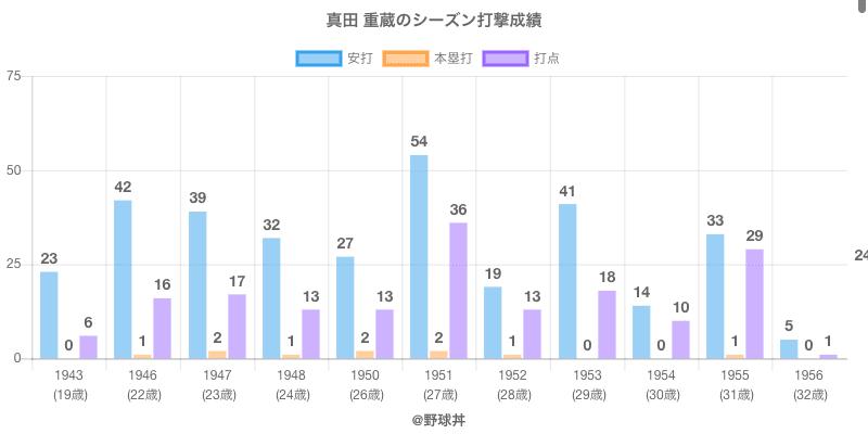 #真田 重蔵のシーズン打撃成績