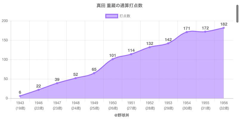 #真田 重蔵の通算打点数
