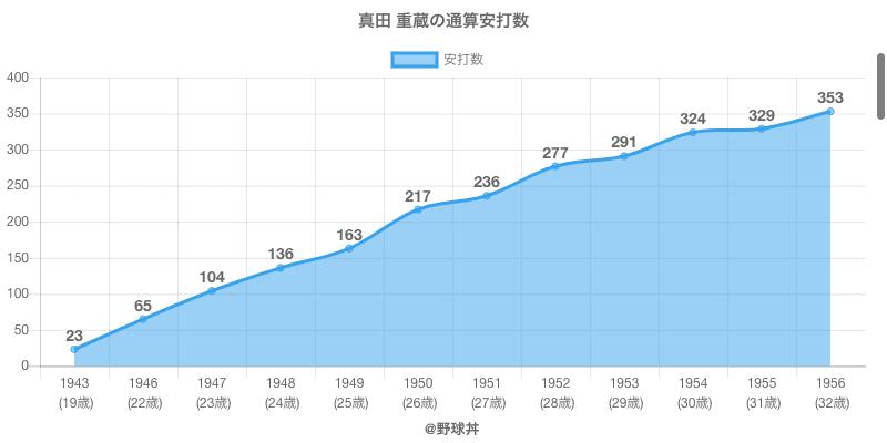 #真田 重蔵の通算安打数