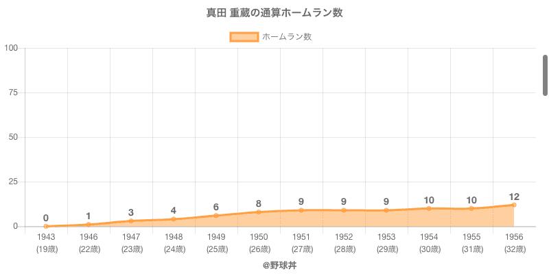 #真田 重蔵の通算ホームラン数