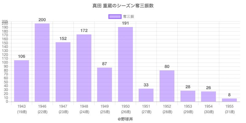 #真田 重蔵のシーズン奪三振数