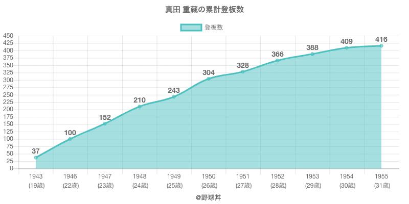#真田 重蔵の累計登板数
