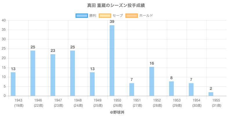#真田 重蔵のシーズン投手成績