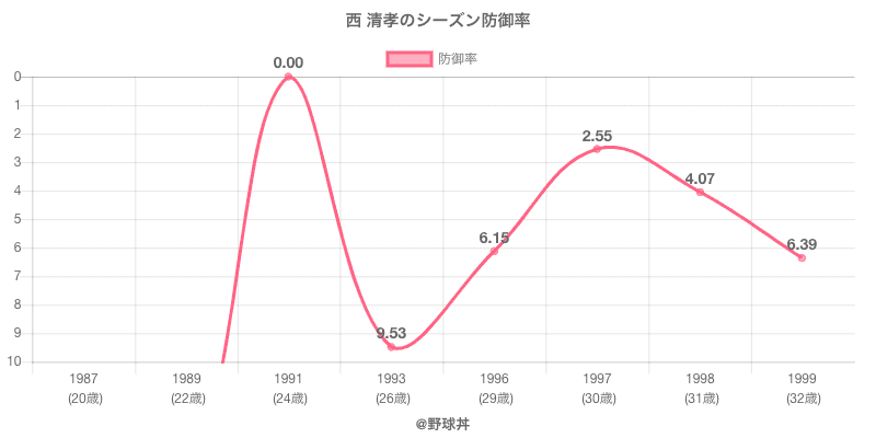 西 清孝のシーズン防御率