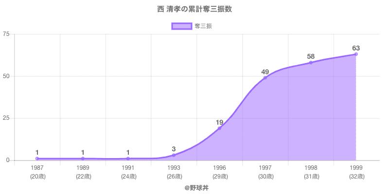 #西 清孝の累計奪三振数