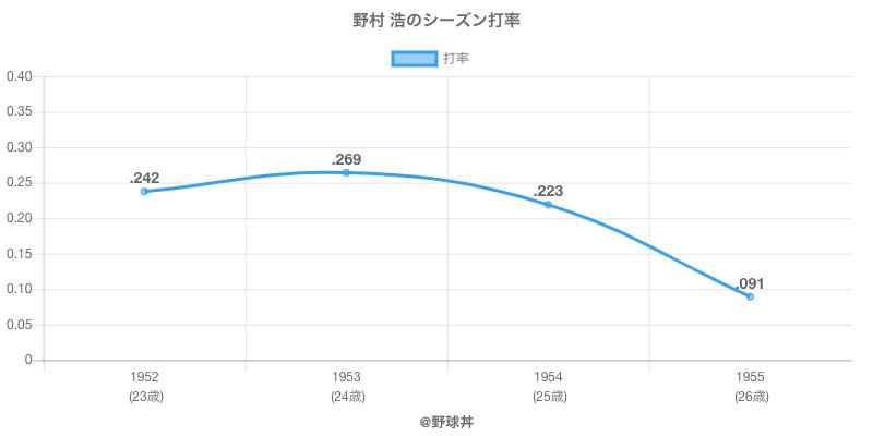 野村 浩のシーズン打率
