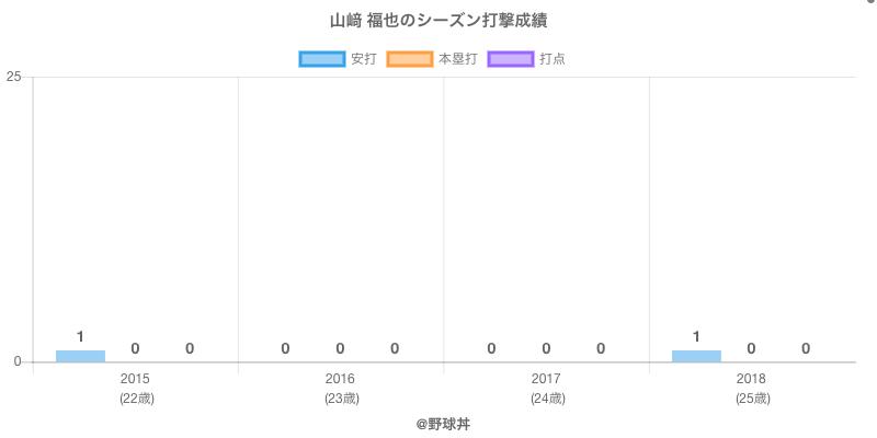 #山﨑 福也のシーズン打撃成績