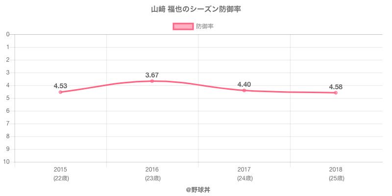 山﨑 福也のシーズン防御率