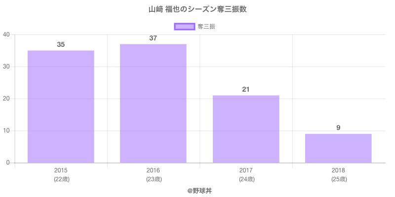 #山﨑 福也のシーズン奪三振数
