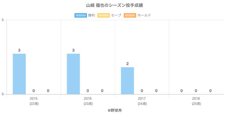 #山﨑 福也のシーズン投手成績