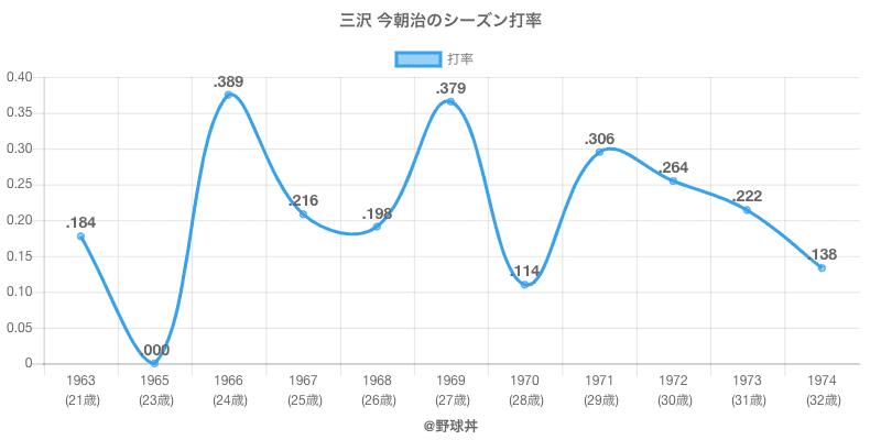 三沢 今朝治のシーズン打率