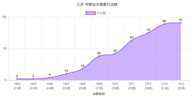 #三沢 今朝治の通算打点数