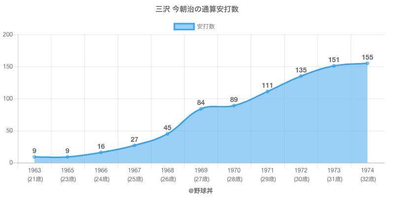 #三沢 今朝治の通算安打数