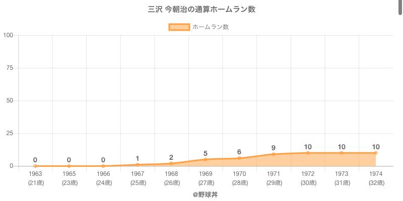 #三沢 今朝治の通算ホームラン数