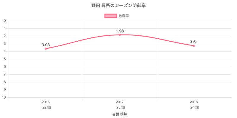 野田 昇吾のシーズン防御率