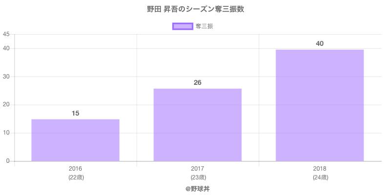 #野田 昇吾のシーズン奪三振数