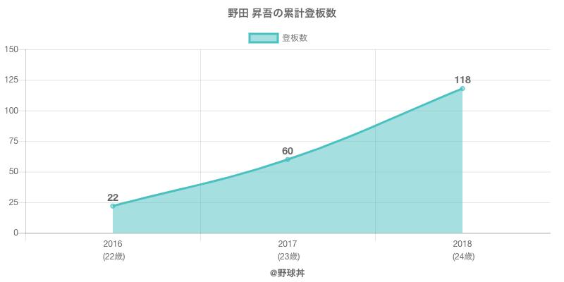 #野田 昇吾の累計登板数