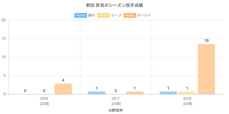 #野田 昇吾のシーズン投手成績