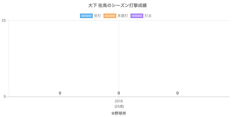 #大下 佑馬のシーズン打撃成績