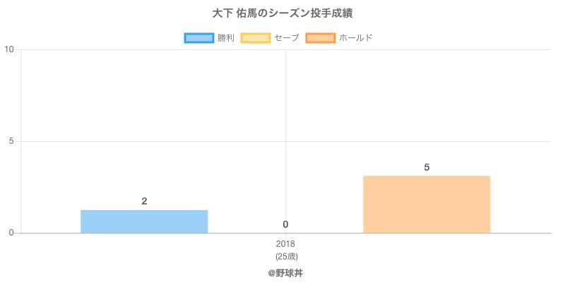 #大下 佑馬のシーズン投手成績