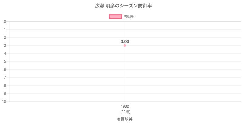 広瀬 明彦のシーズン防御率