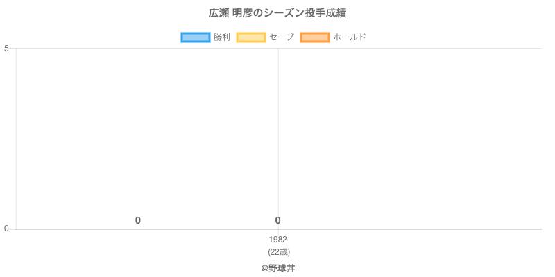 #広瀬 明彦のシーズン投手成績