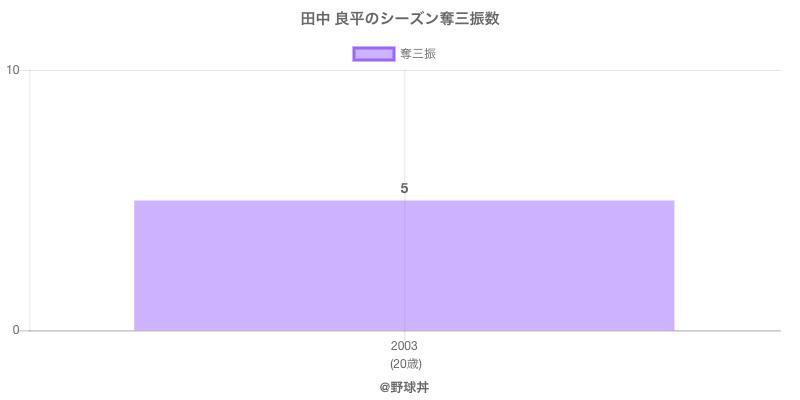 #田中 良平のシーズン奪三振数