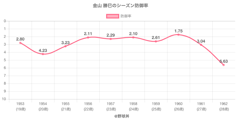 金山 勝巳のシーズン防御率