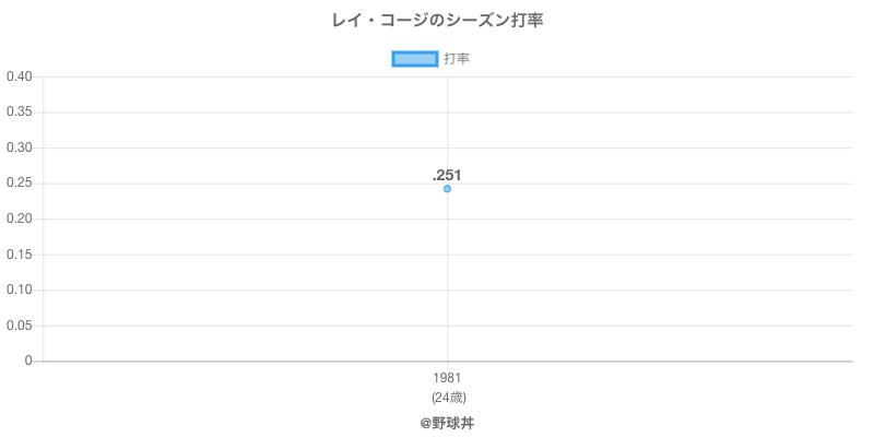 レイ・コージのシーズン打率