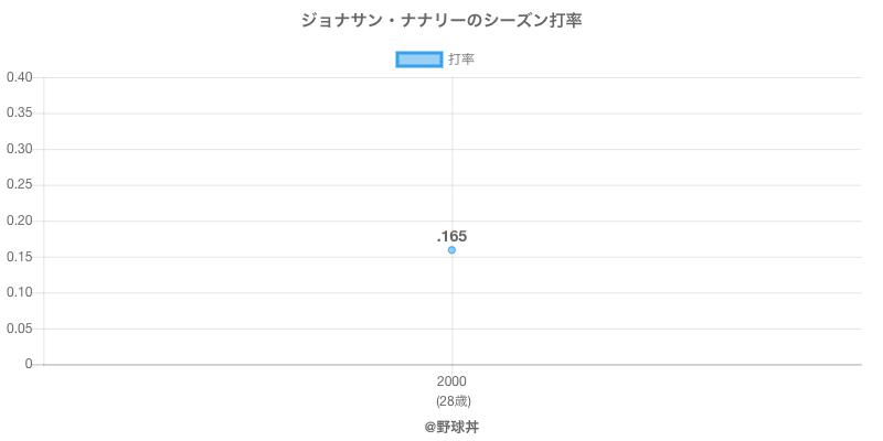 ジョナサン・ナナリーのシーズン打率