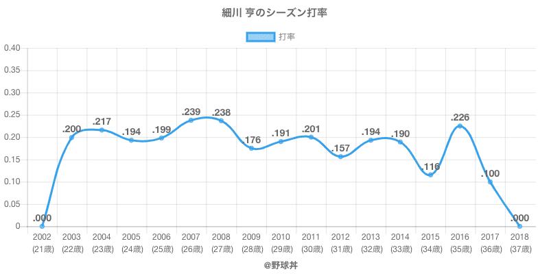 細川 亨のシーズン打率