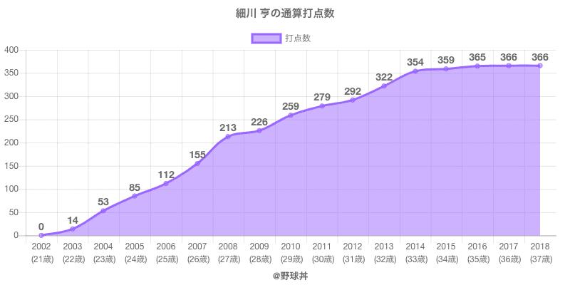 #細川 亨の通算打点数