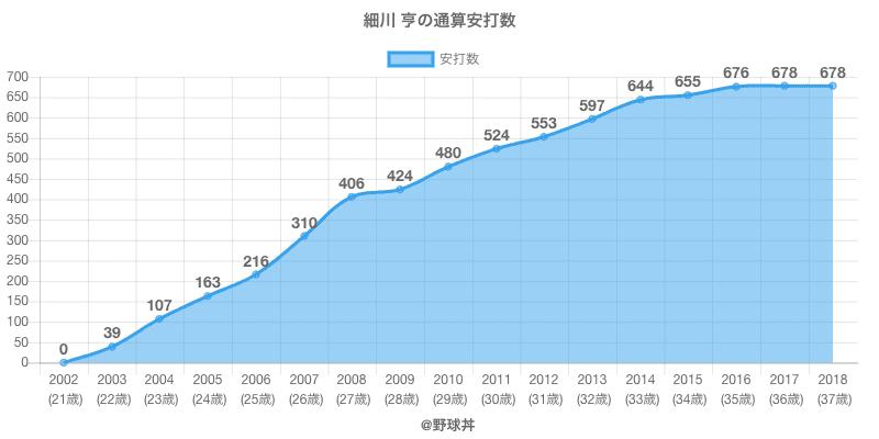 #細川 亨の通算安打数