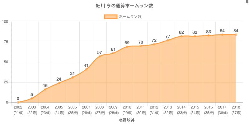 #細川 亨の通算ホームラン数